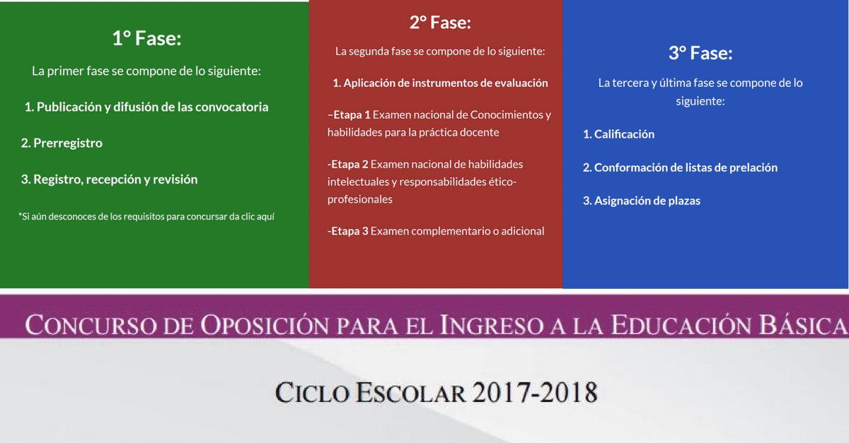 C mo se desarrollar el concurso de oposici n docente for Concurso para plazas docentes