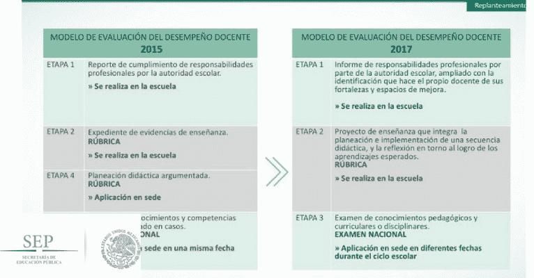 Perfiles para el concurso de oposici n docente educaci n for Concurso docente 2017