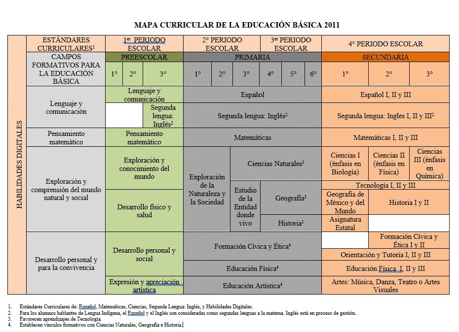 Resumen Mapa Curricular De La Educación Básica Tema Clave