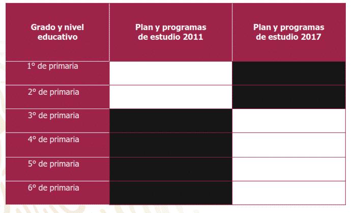 Ciclo 2019 – 2020: Secundaria