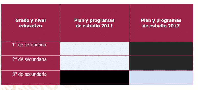 Ciclo 2019 – 2020: Primaria