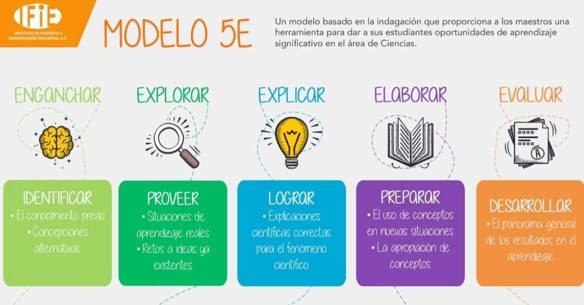 ¿Qué es el modelo 5E? Una definición para maestros